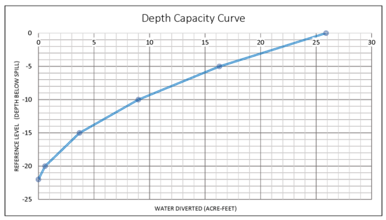 Depth Capacity Curve_cropped